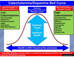 Catecholamine Dopamine Bell Curve