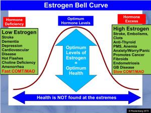 Estrogen Curve