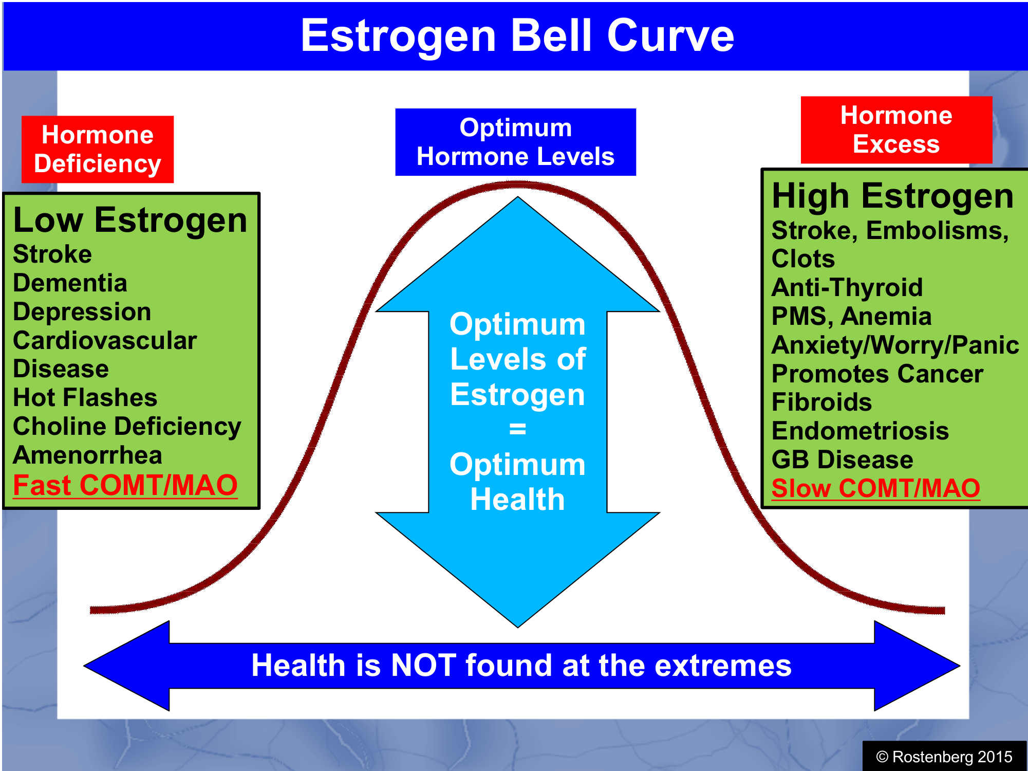 the role of estrogen hormone in the spread of alzheimers disease In men, estrogen also plays an important role in sexual function causes of high estrogen if you develop high estrogen while undergoing hormone therapy.